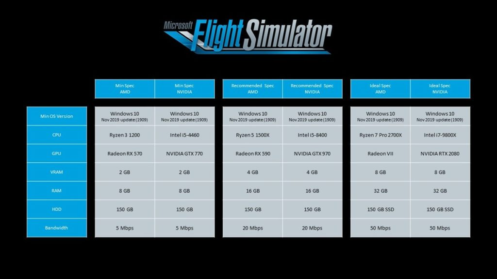 Microsoft Flight Simuator 2020 PC Requirements